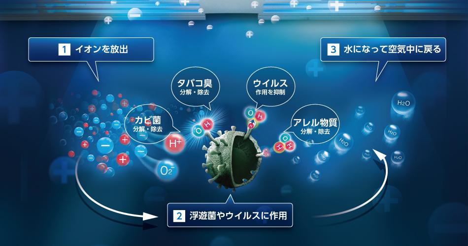 プラズマクラスターがコロナウイルスを不活性化 シャープが長崎大学、島根大学と共同研究結果を発表